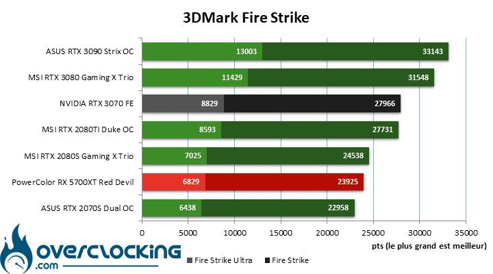 NVIDIA RTX 3070 FE sous Fire Strike