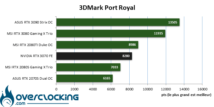 NVIDIA RTX 3070 FE sous Port Royal