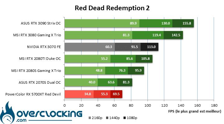 NVIDIA RTX 3070 FE sous RDR2