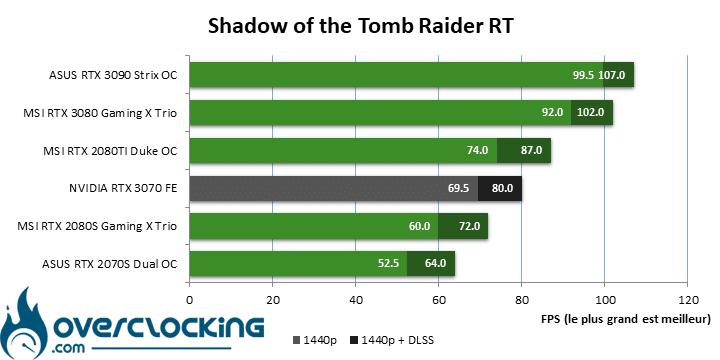NVIDIA RTX 3070 FE sous Shadow of the Tom Raider