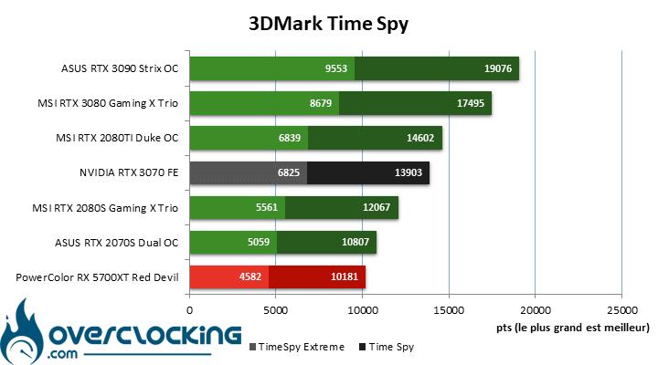 NVIDIA RTX 3070 FE sous Time Spy
