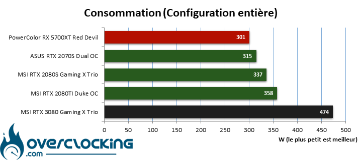Consommation totale RTX 3080