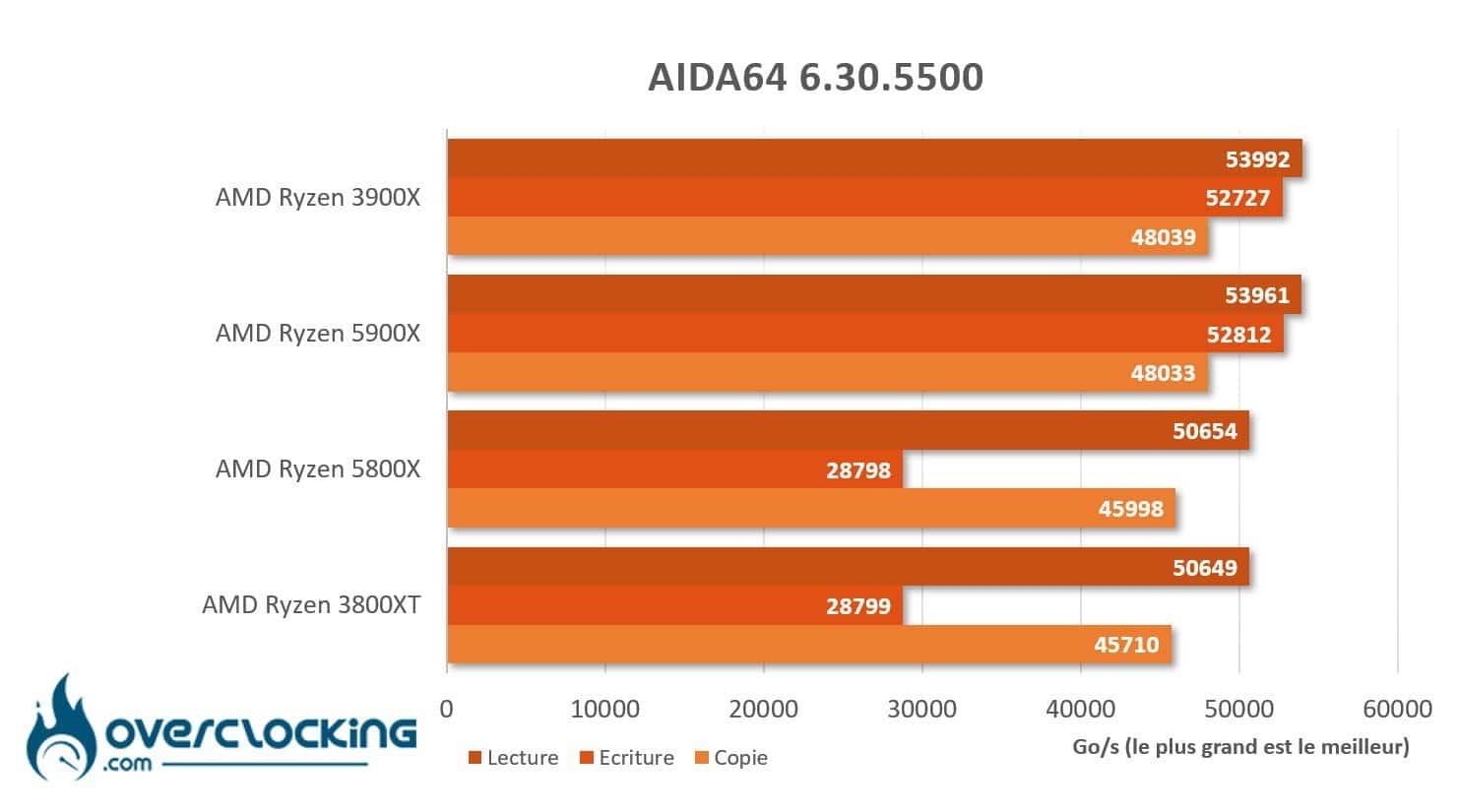AMD Ryzen 5800X et 5900X sous Aida64