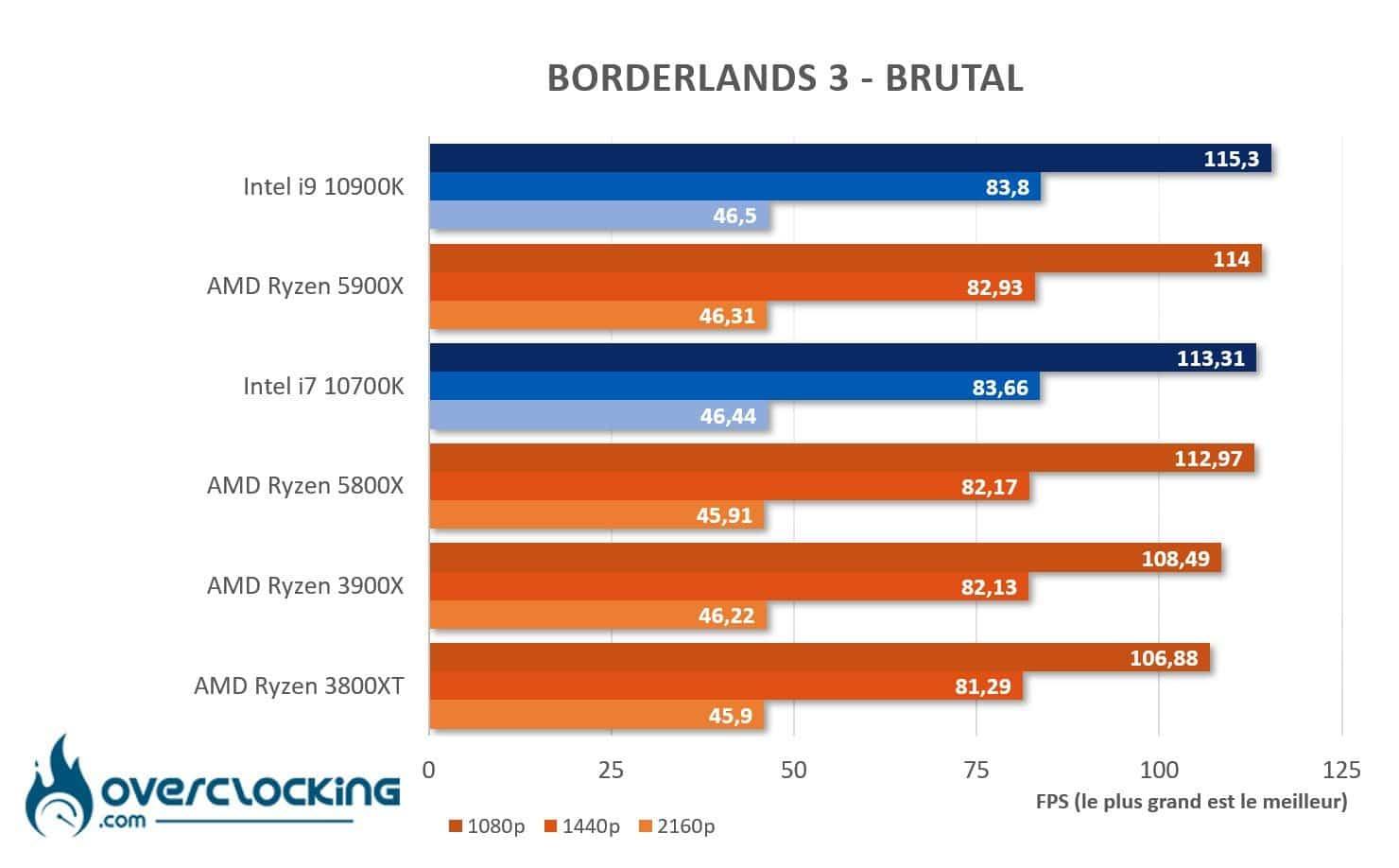 AMD Ryzen 5800X et 5900X sous Borderlands 3
