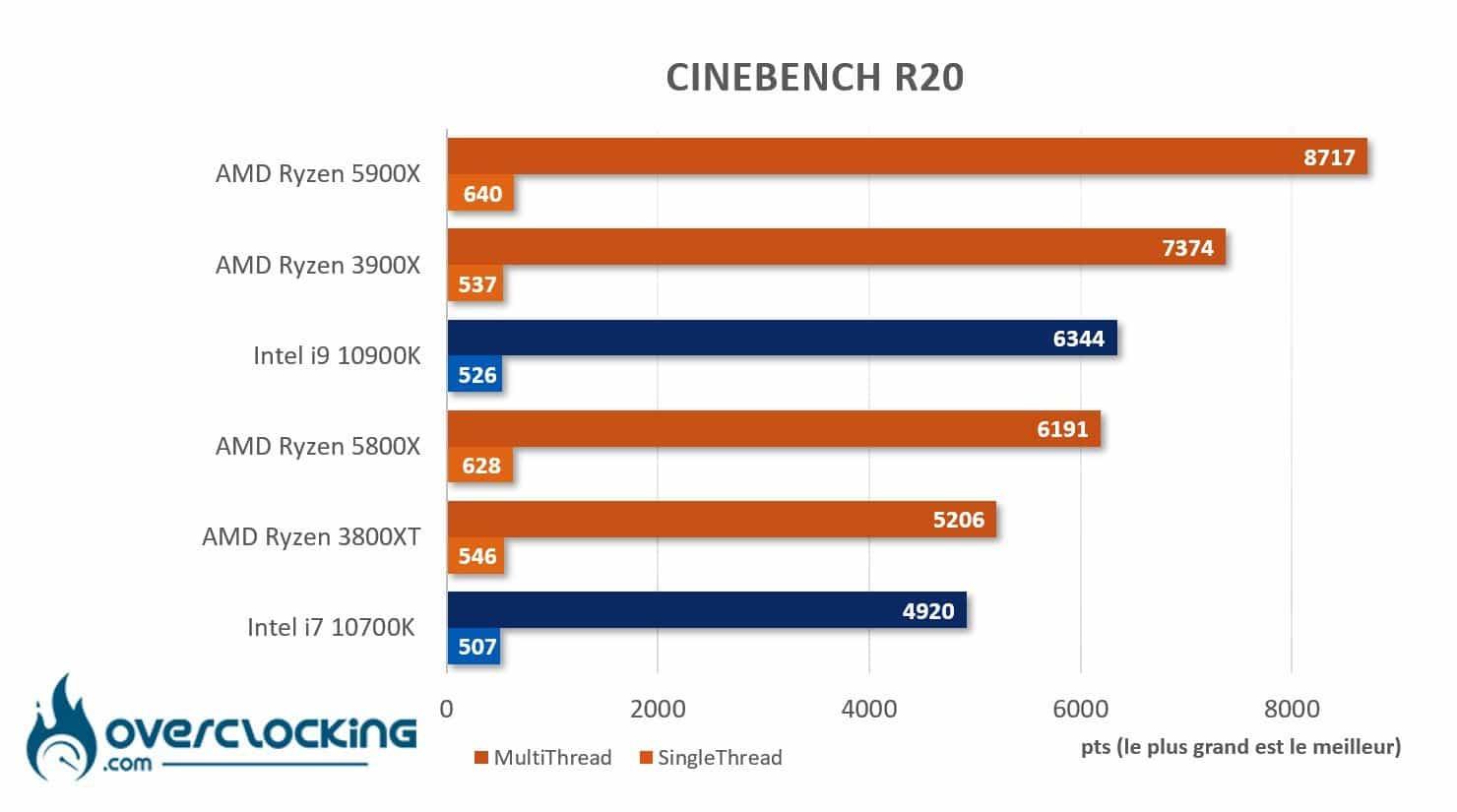 AMD Ryzen 5800X et 5900X sous Cinebench R20