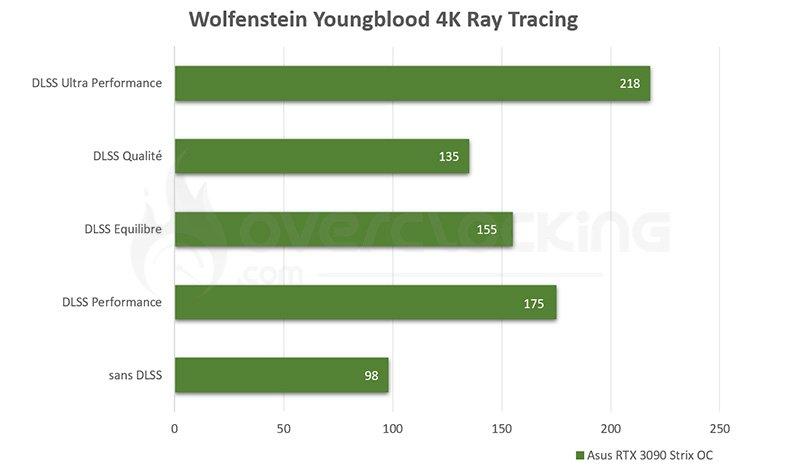 Mise à jour DLSS pour Wolfstein Youngblood