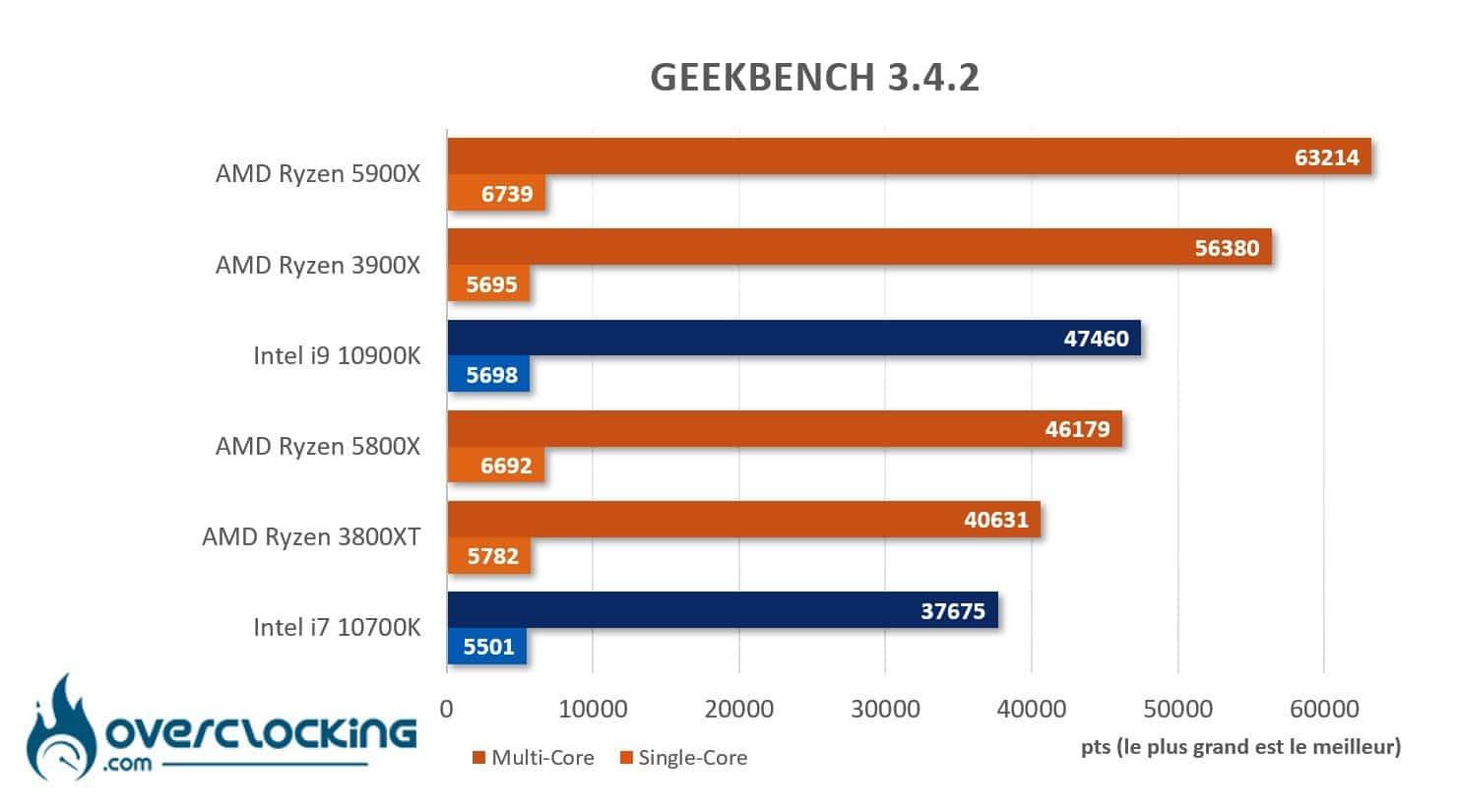 AMD Ryzen 5800X et 5900X sous Geekbench 3