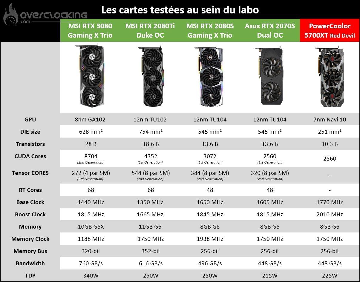 Comparatif RTX 3080, 2080Ti et 2080 Super de chez MSI