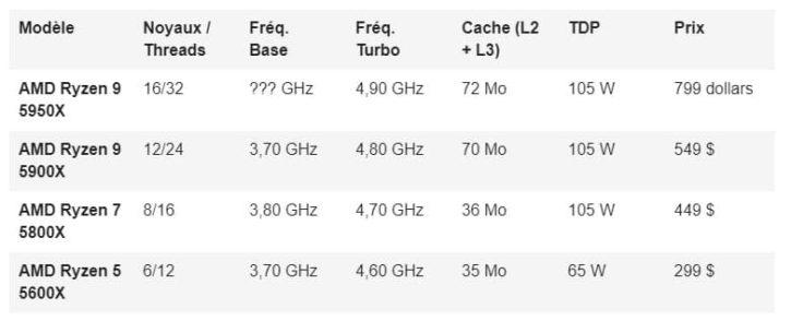 prix officiels AMD 5000