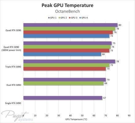 RTX 3090 température
