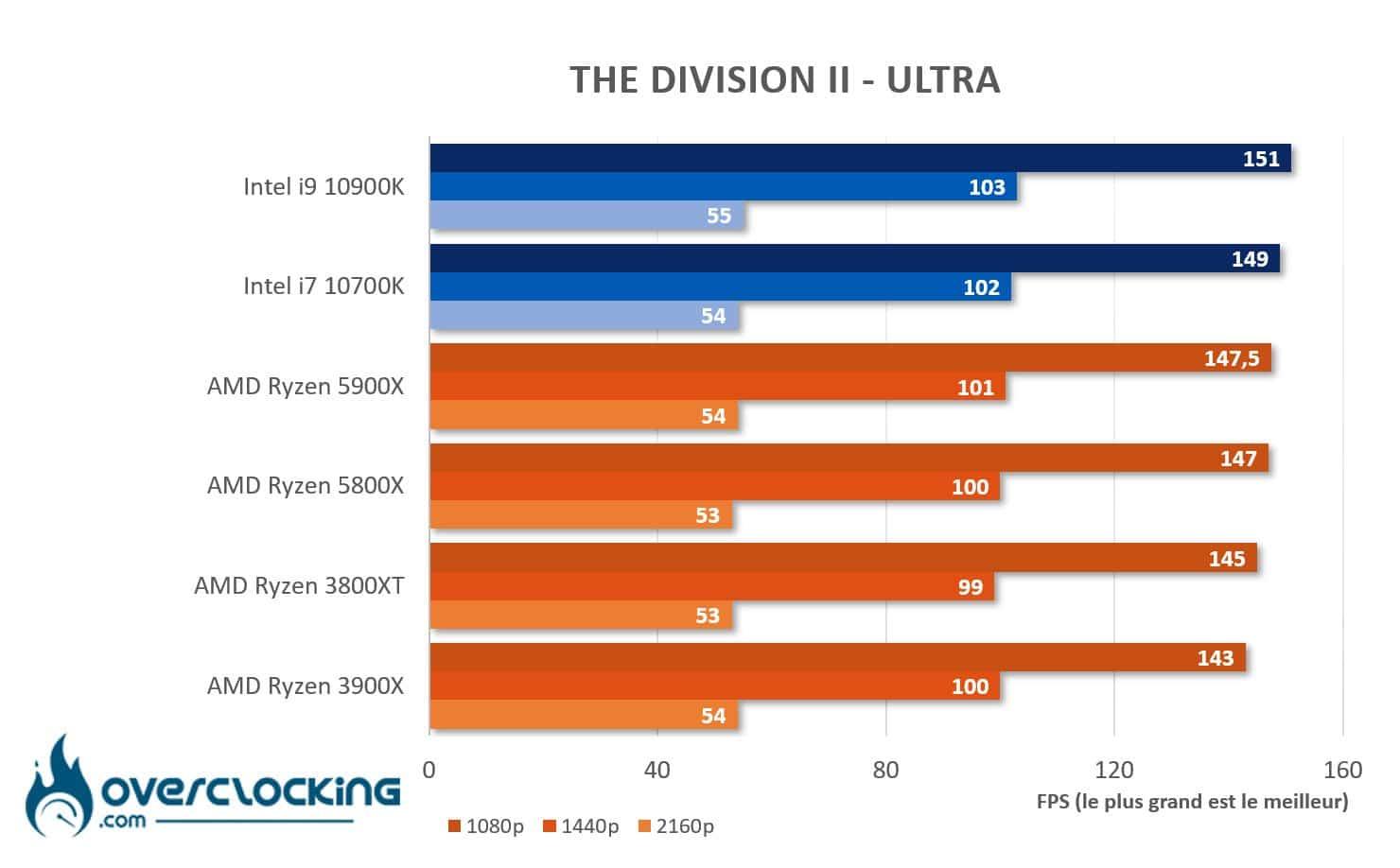 AMD Ryzen 5800X et 5900X sous The Division 2