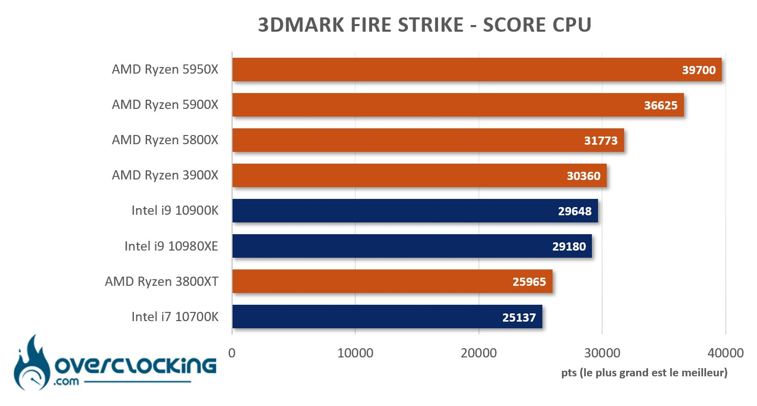 5950X sous Fire Strike CPU