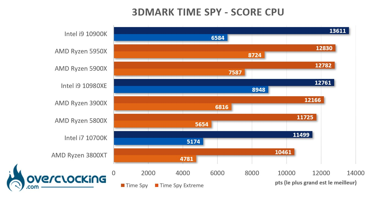 5950X sous Time Spy CPU