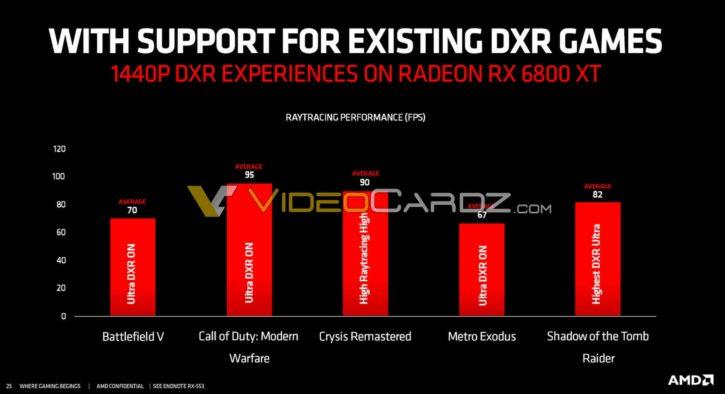 6800XT Ray tracing