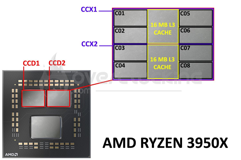 Architecture interne Ryzen 3950X