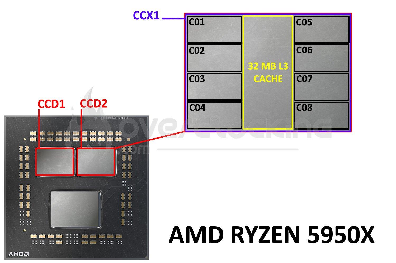 Architecture interne Ryzen 5950X