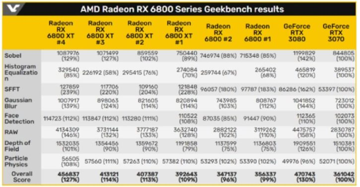 RX 6800 benchmarks