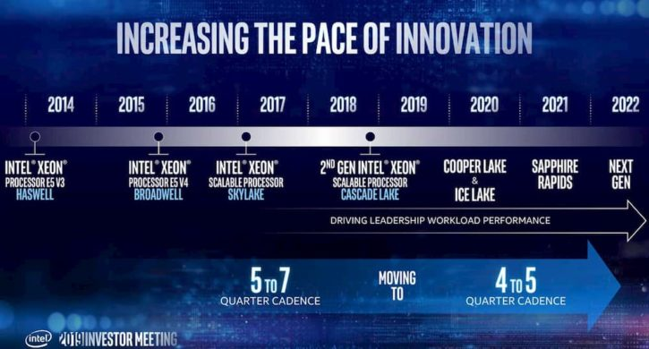 Intel Sapphire Rapides