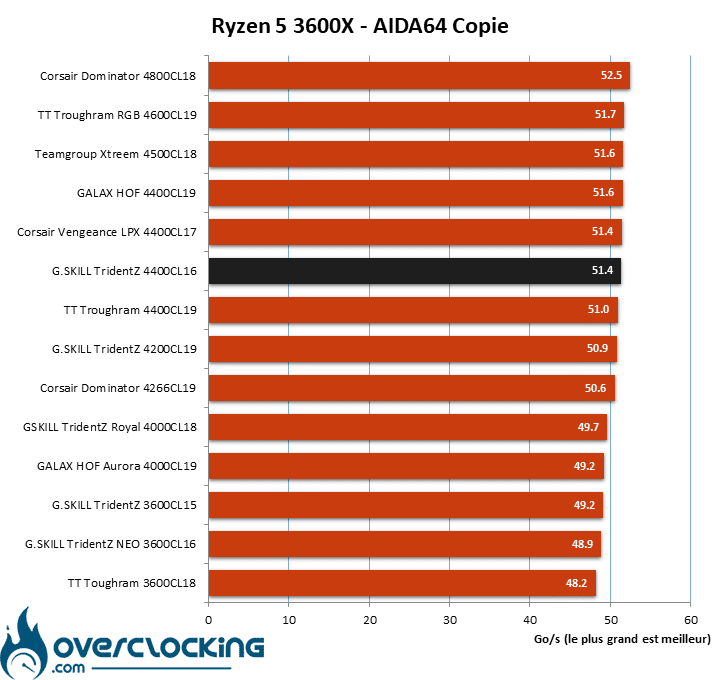 Test ram configuration AMD AIDA64