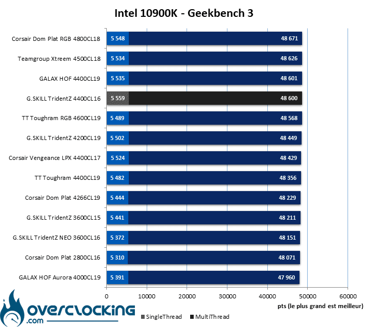 Test ram configuration Intel Geekbench