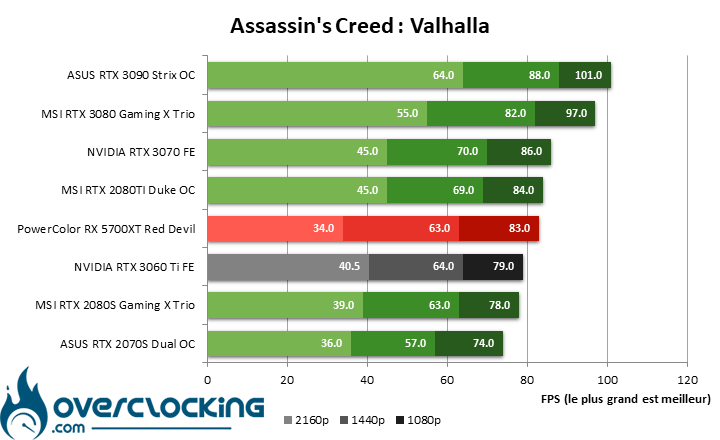 NVIDIA RTX 3060 Ti sous Assassin's Creed Valhalla