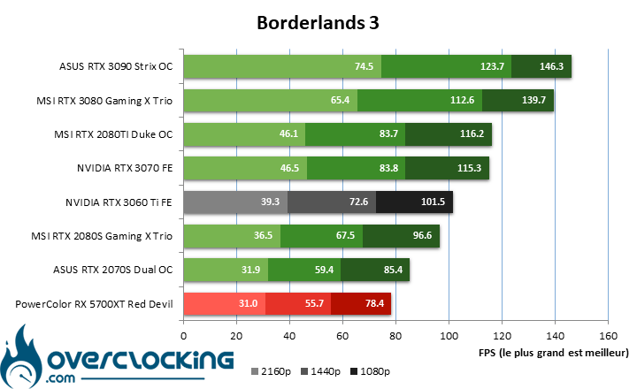 NVIDIA RTX 3060 Ti sous Borderlands 3