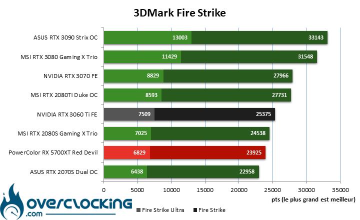 NVIDIA RTX 3060 Ti sous Fire Strike