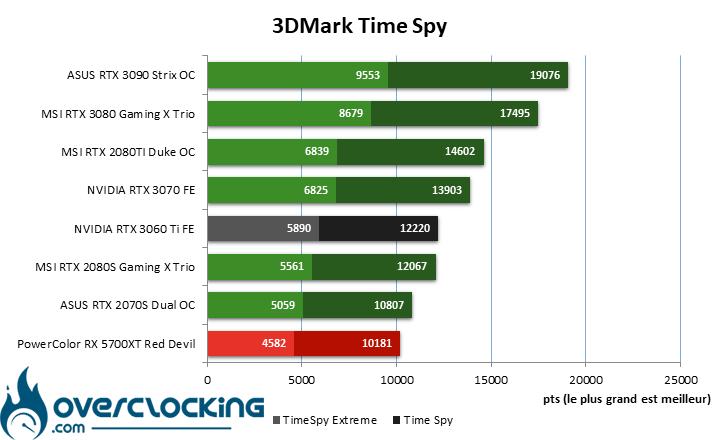 NVIDIA RTX 3060 Ti sous Time Spy
