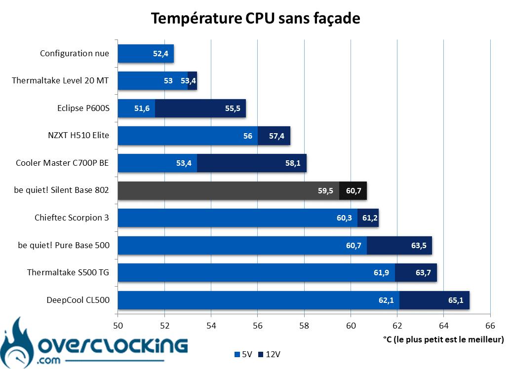 be quiet! Silent Base 802 température CPU sans façade