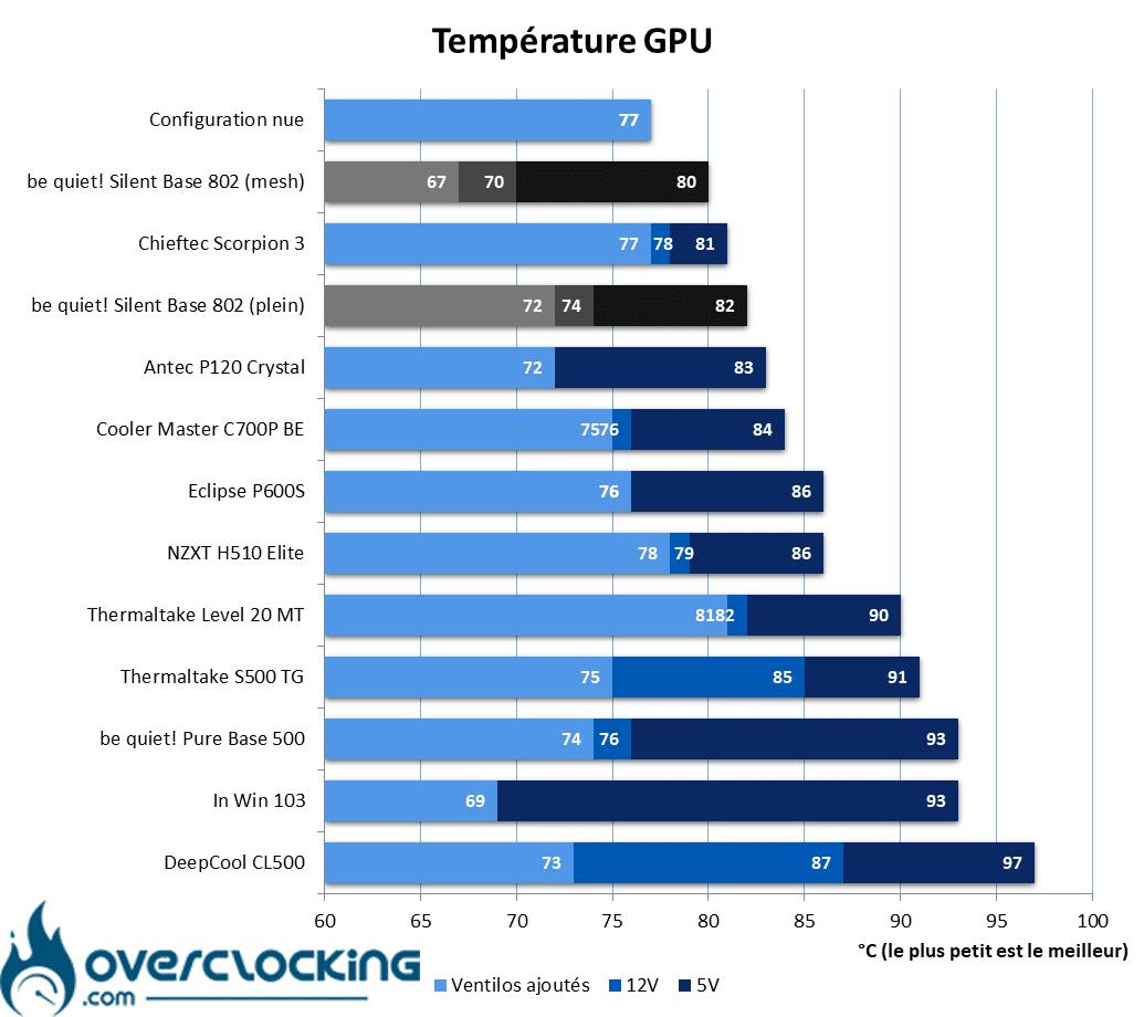 be quiet! Silent Base 802 température GPU