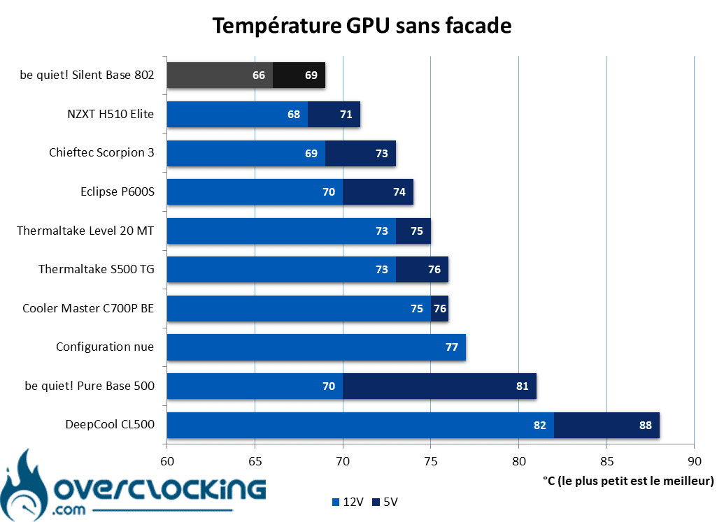 be quiet! Silent Base 802 température GPU sans façade