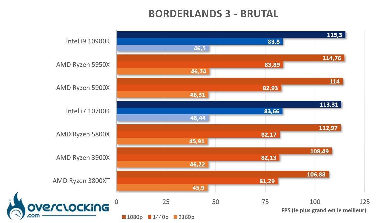 5950X sous Borderlands 3