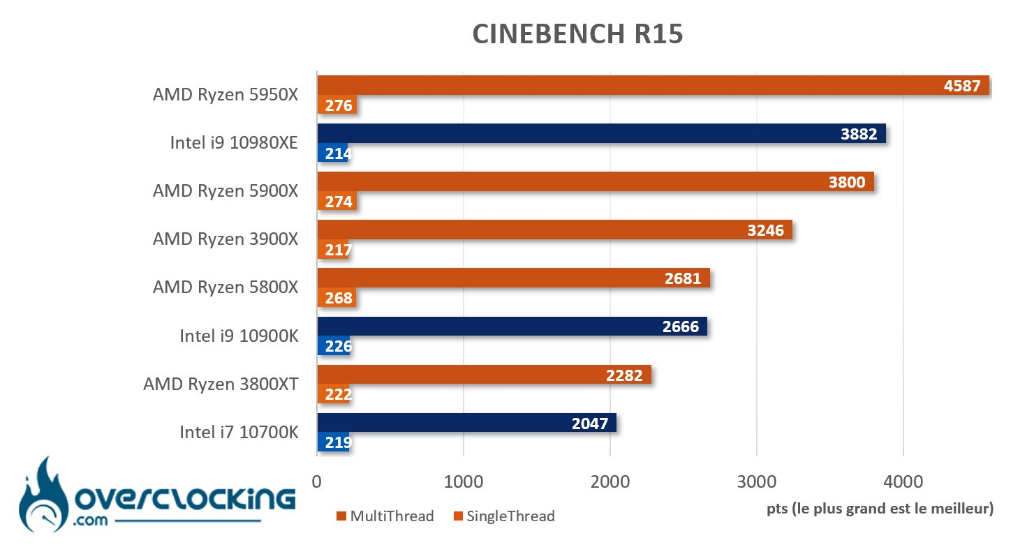 5950X sous Cinebench R15