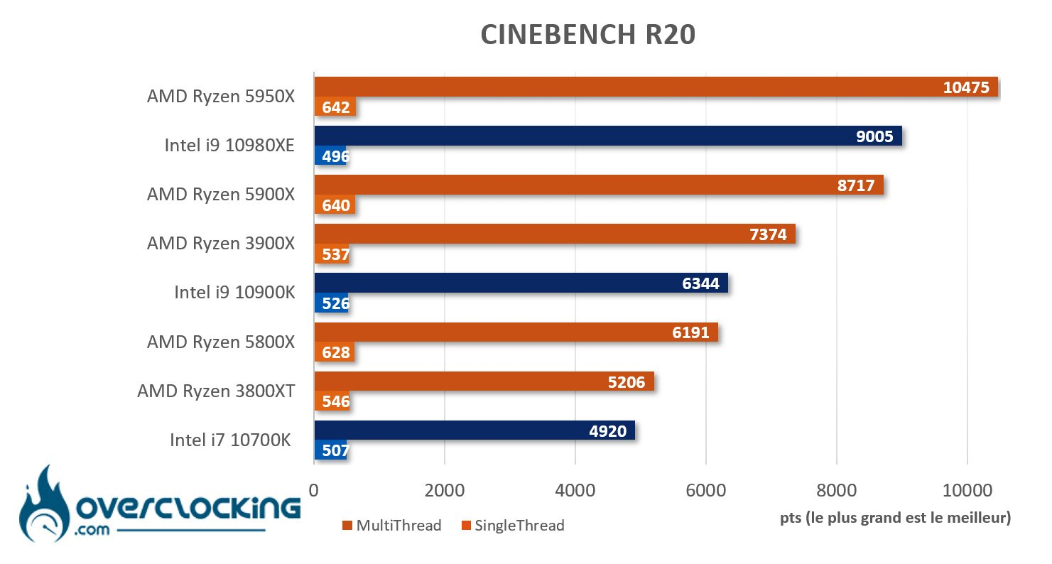 5950X sous Cinebench R20