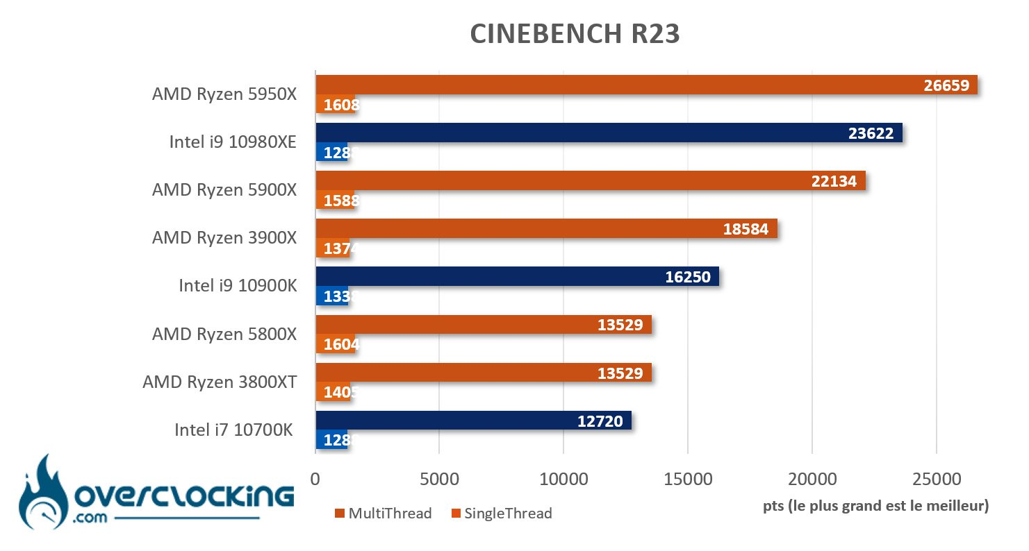 5950X sous Cinebench R23
