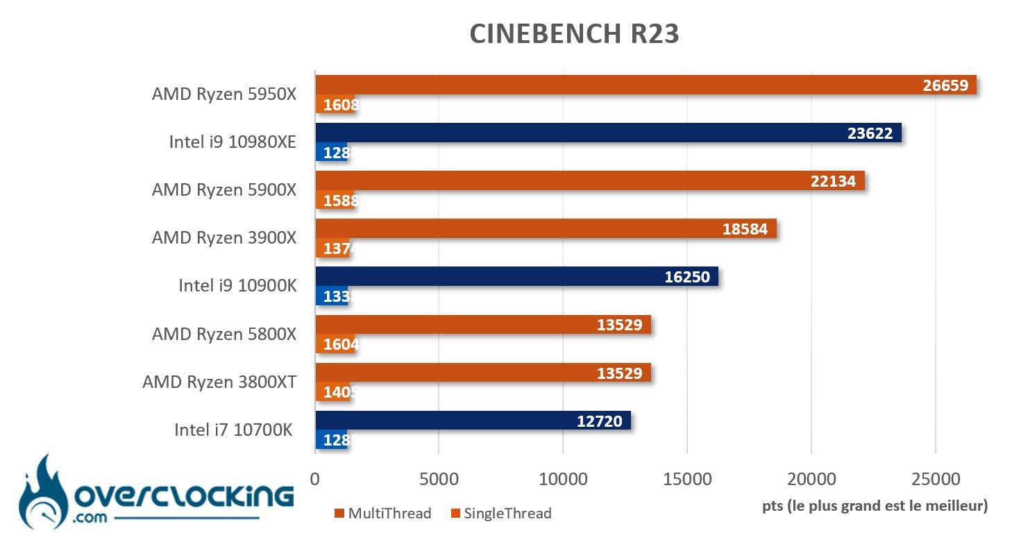 5950X sous Cinebench R23