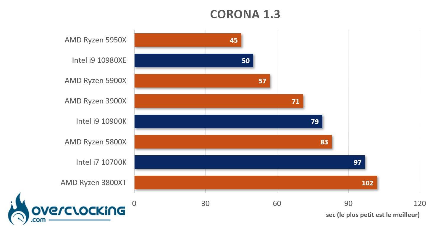 5950X sous Corona 1.3