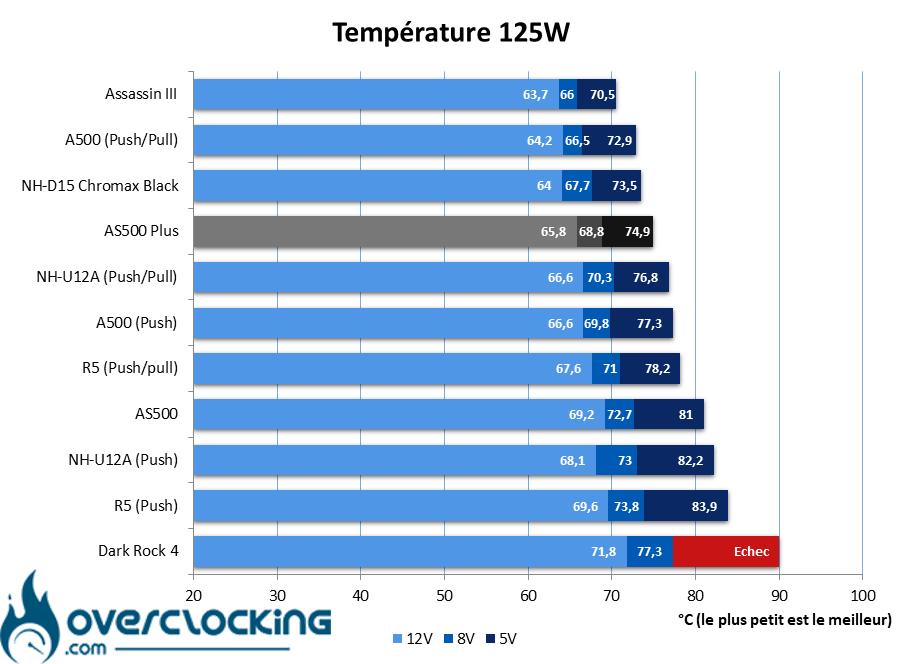 DeepCool AS500 Plus températures 125W