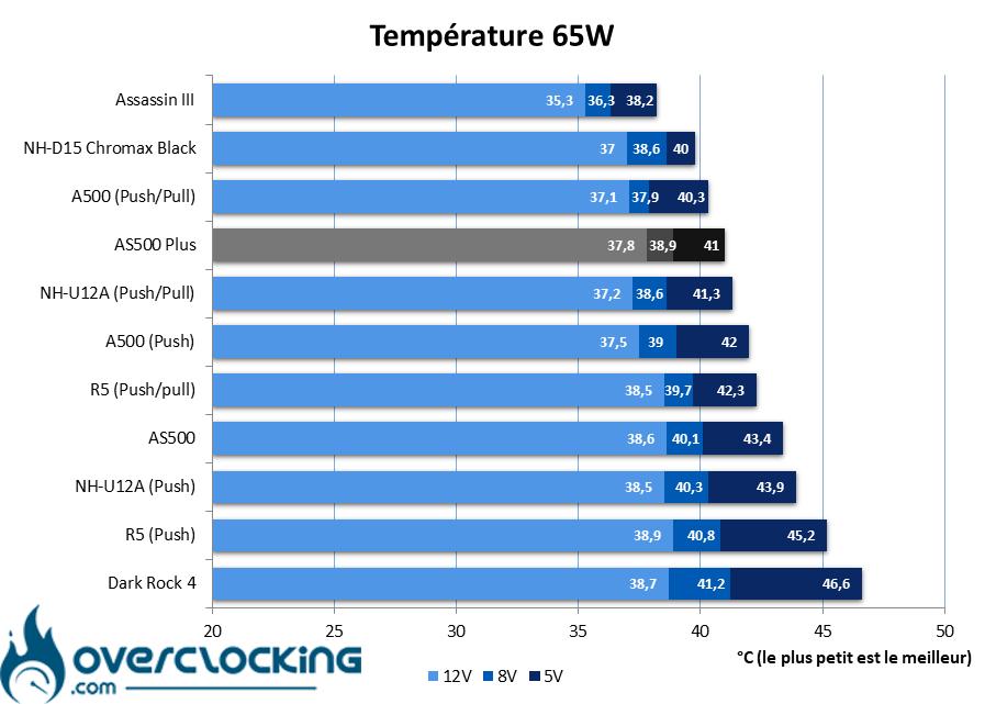 DeepCool AS500 Plus températures 65W