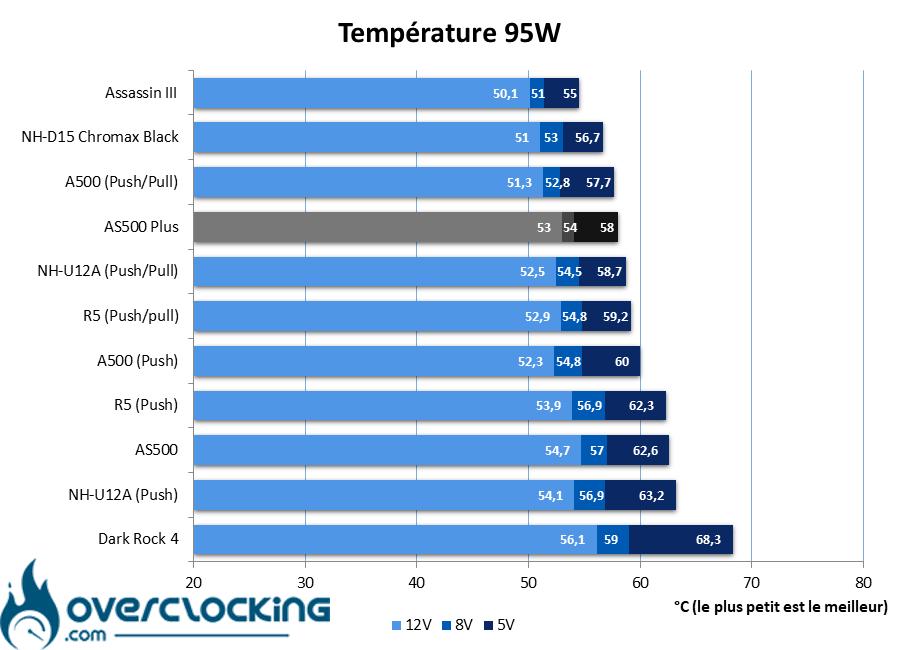 DeepCool AS500 Plus températures 95W