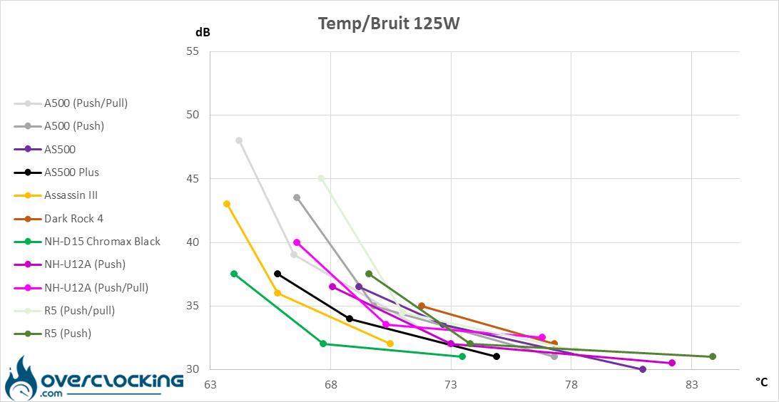 DeepCool AS500 Plus températures/bruit 125W