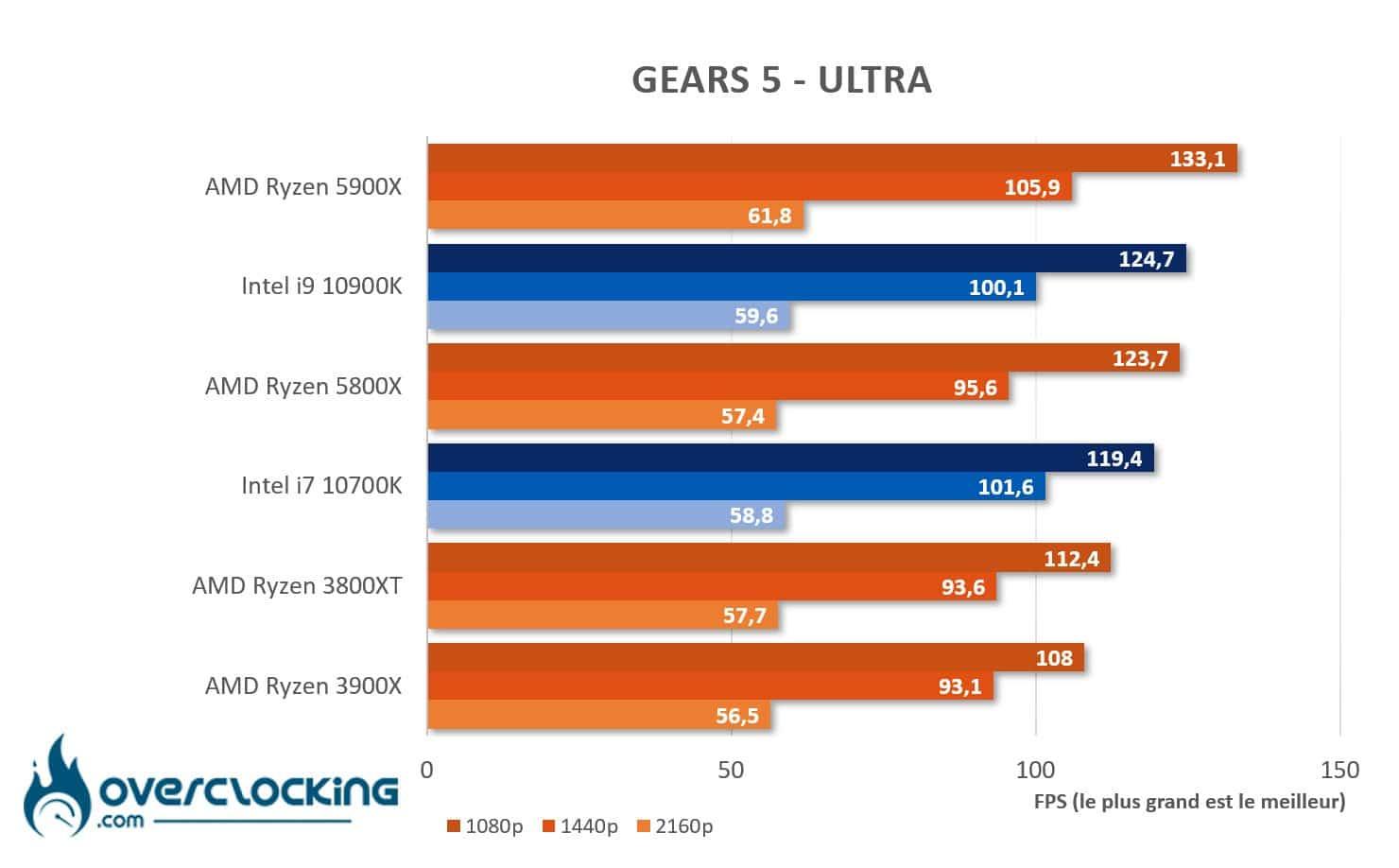 AMD Ryzen 5800X et 5900X sous Gears 5