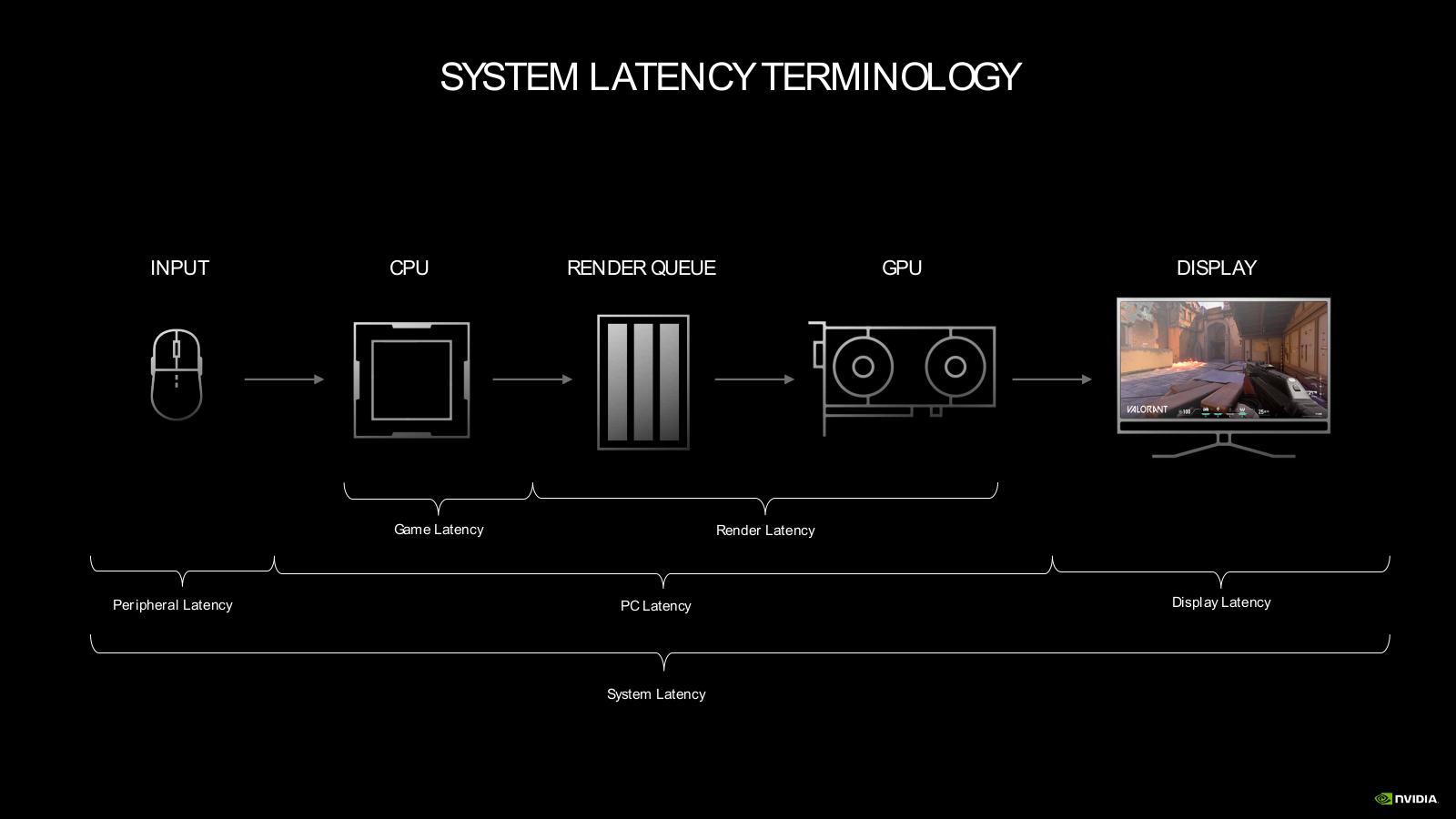 Latence NVIDIA Reflex