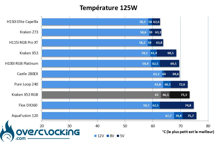 NZXT Kraken X53 RGB température 125W
