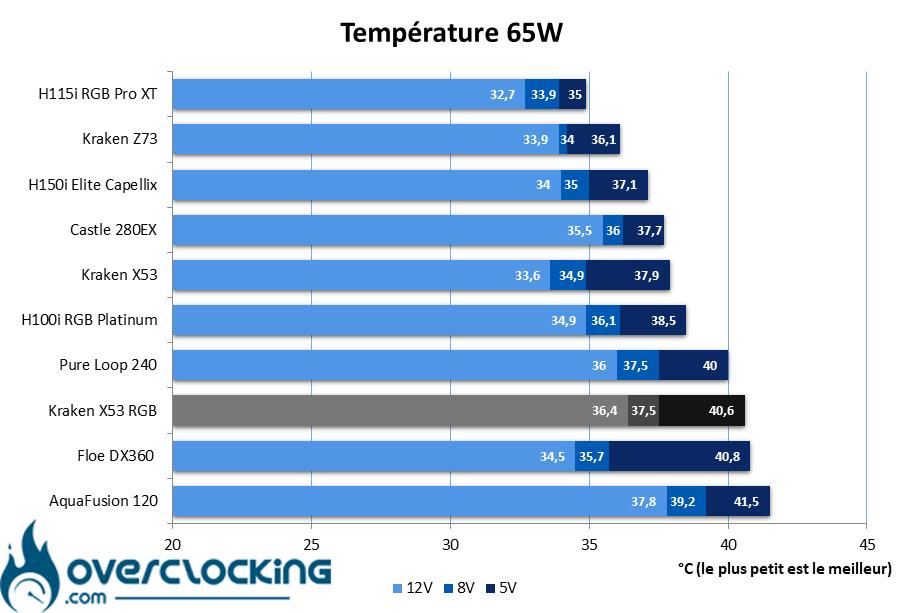NZXT Kraken X53 RGB température 65W