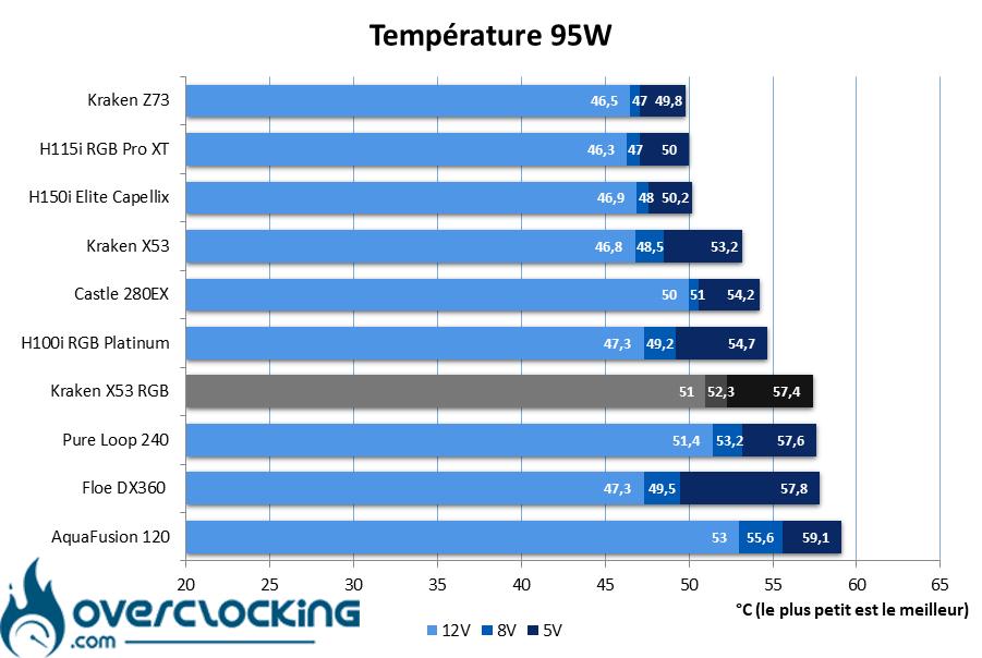 NZXT Kraken X53 RGB température 95W