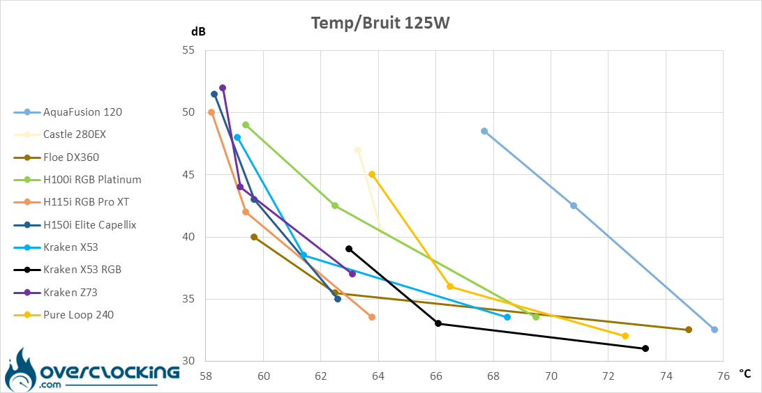 NZXT Kraken X53 RGB températures/bruit 125W