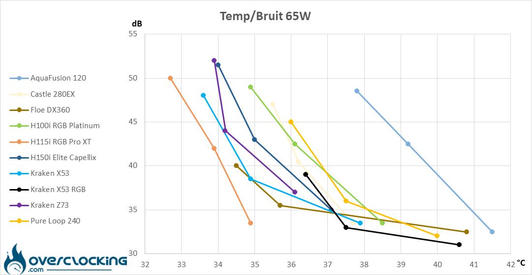 NZXT Kraken X53 RGB températures/bruit 65W