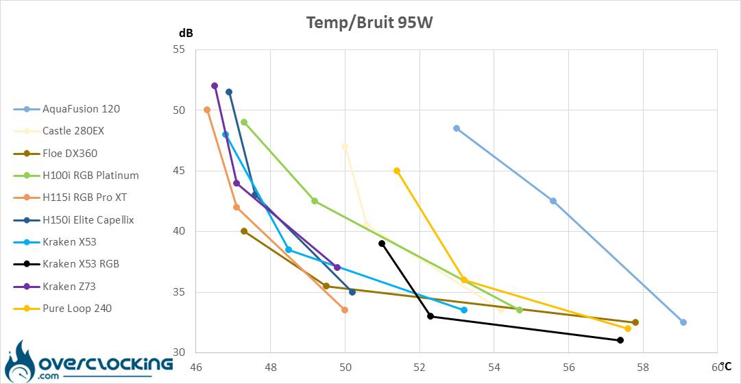 NZXT Kraken X53 RGB températures/bruit 95W