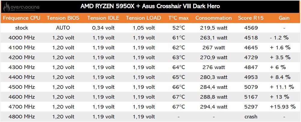 Evolution de l'overclocking du 5950X sur Cinebench R15
